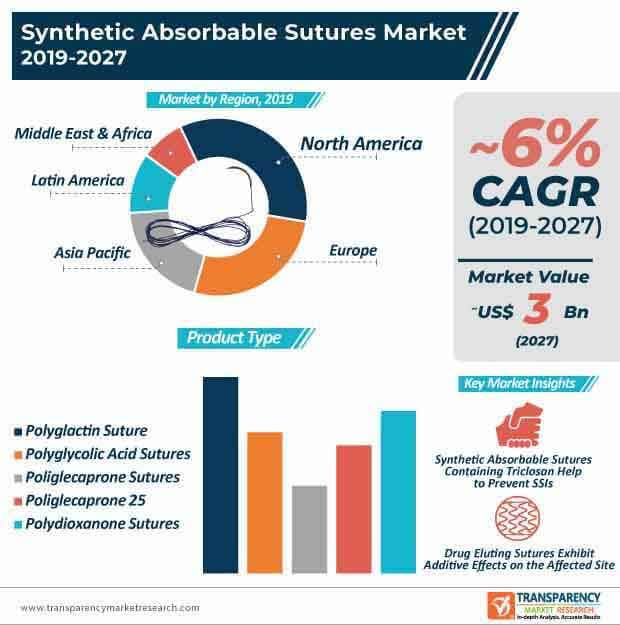 Synthetic Absorbable Sutures  Market Insights, Trends & Growth Outlook