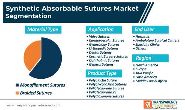 synthetic absorbable sutures market segmentation