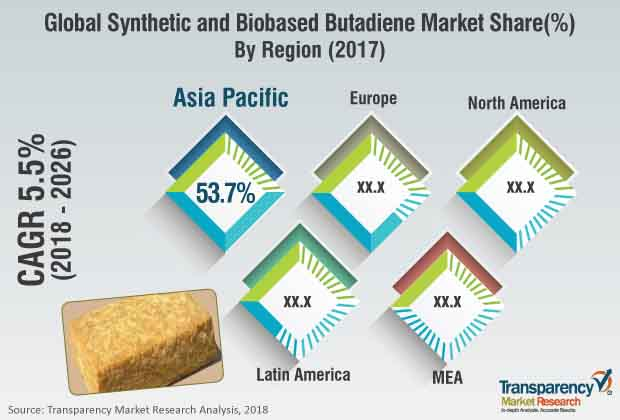 synthetic and bio based butadiene market