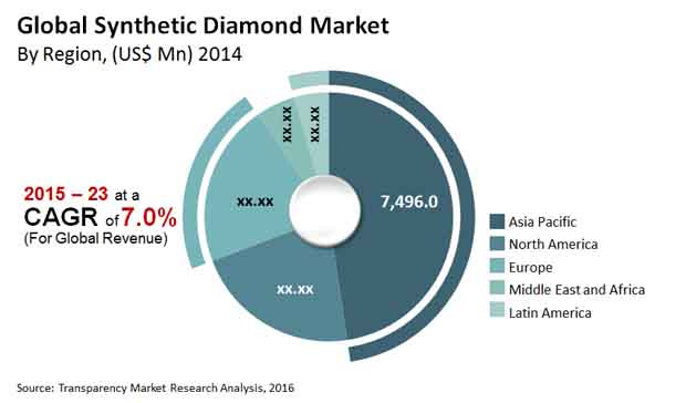 Synthetic Diamond Market