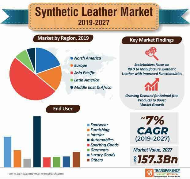 synthetic leather market infographic