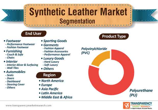 synthetic leather market segmentation
