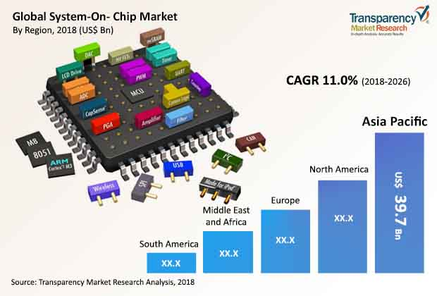 system On chip market
