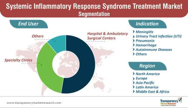 systemic inflammatory response syndrome treatment market segmentation