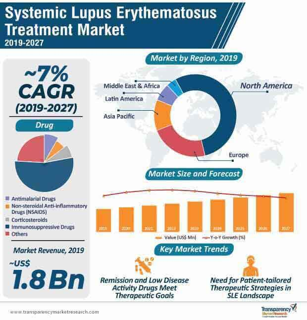 Systemic Lupus Erythematosus Treatment  Market Insights, Trends & Growth Outlook