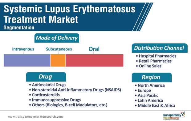 systemic lupus erythematosus treatment market segmentation