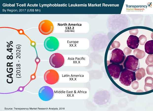 t-cell-acute-lymphoblastic-leukemia-market.jpg