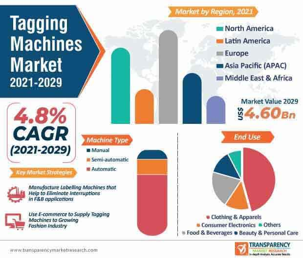 tagging machines market infographic