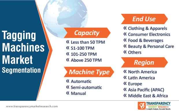 tagging machines market segmentation