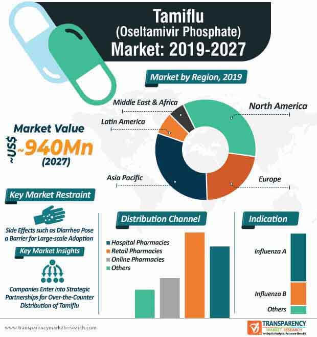 tamiflu market infographic