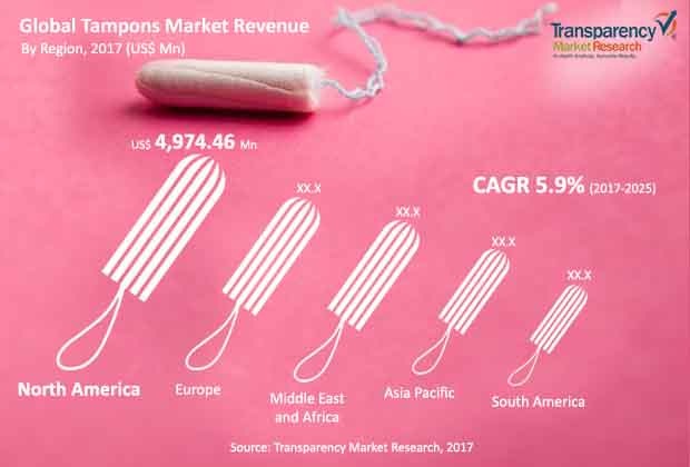 Tampons  Market Insights, Trends & Growth Outlook