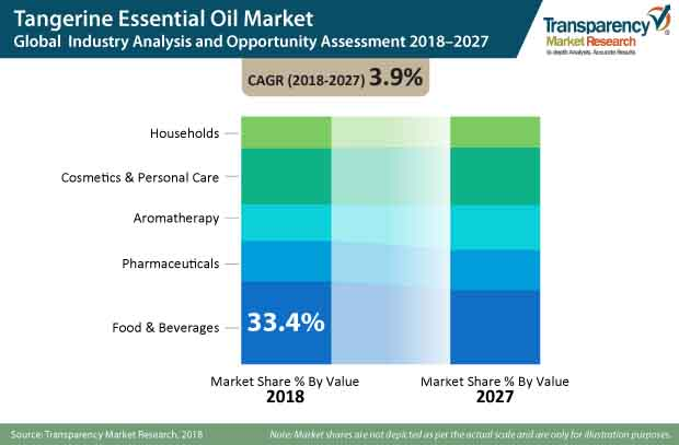 tangerine essential oil market