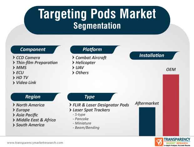 targeting pods market segmentation