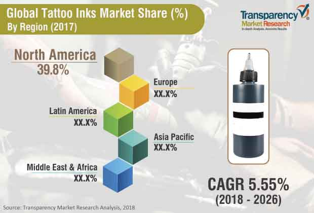 Tattoo Inks  Market