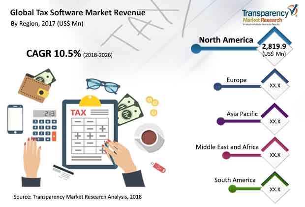 tax software market