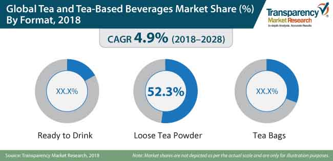 tea and tea based beverages market