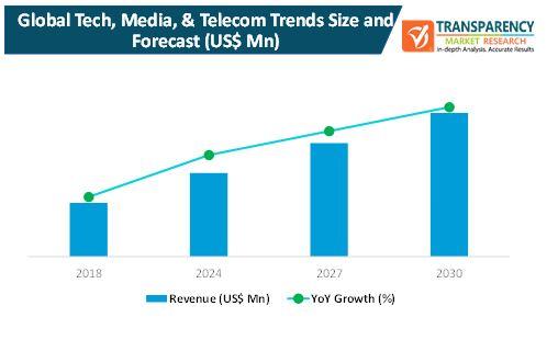 tech media and telecom trends market 1