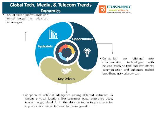 tech media and telecom trends market 2