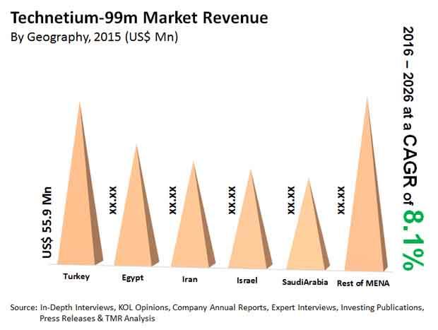 Technetium-99m market