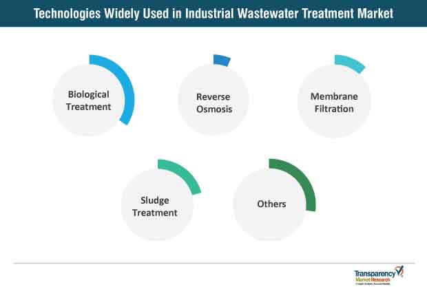 Technologies Widely Used In Industrial Wastewater Treatment Market