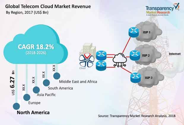 telecom-cloud-market.jpg
