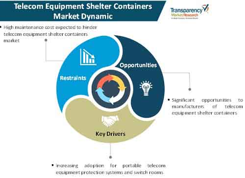 telecom equipment shelter containers market dynamics