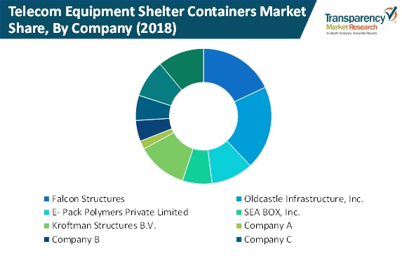 telecom equipment shelter containers market share by company