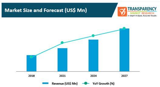telecom service assurance market 2
