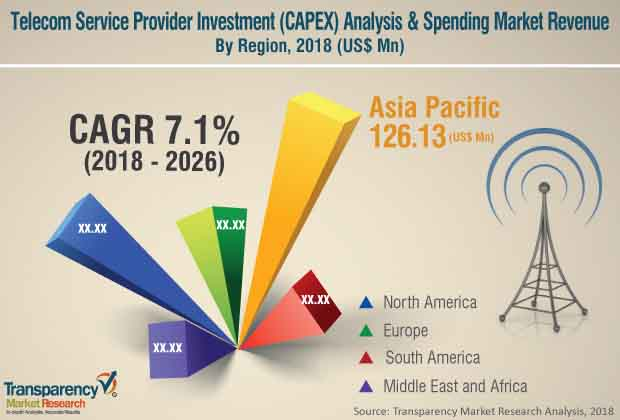 Telecom Service Provider Investment (CAPEX) Analysis  Market Insights, Trends & Growth Outlook