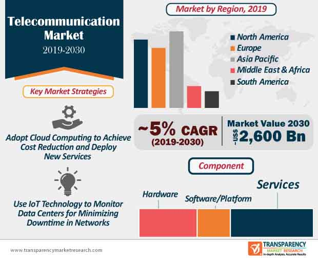 Telecommunication  Market Insights, Trends & Growth Outlook