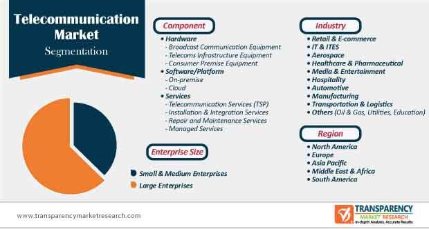 telecommunication market segmentation