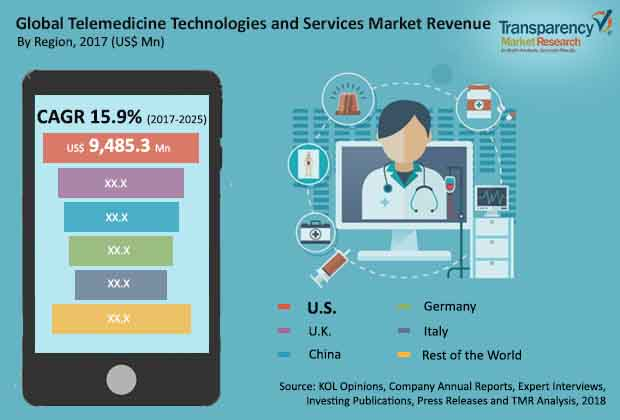 Telemedicine Technologies and Services  Market Insights, Trends & Growth Outlook