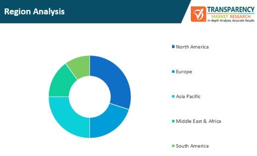 teleoperations market region analysis