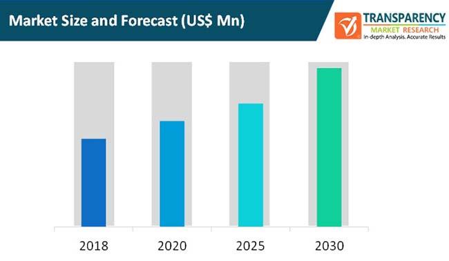 teleoperations market size and forecast