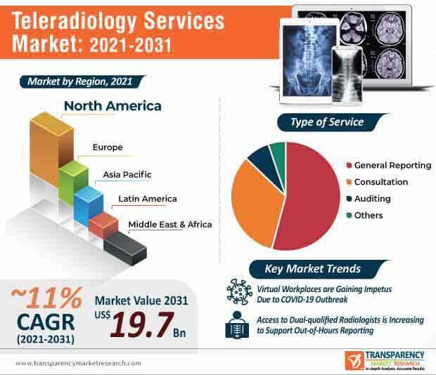 teleradiology services market infographic