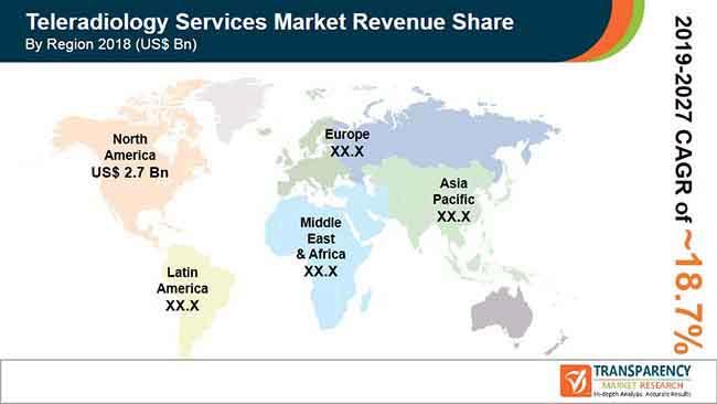 teleradiology services market pr