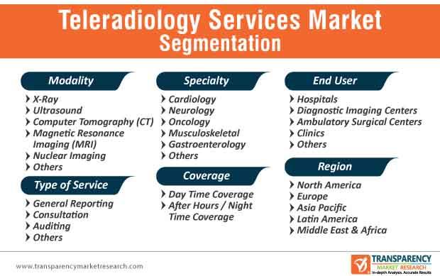 teleradiology services market segmentation