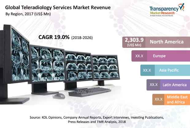 Teleradiology Services  Market Insights, Trends & Growth Outlook