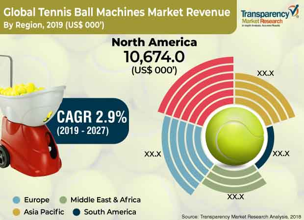 tennis ball machines market