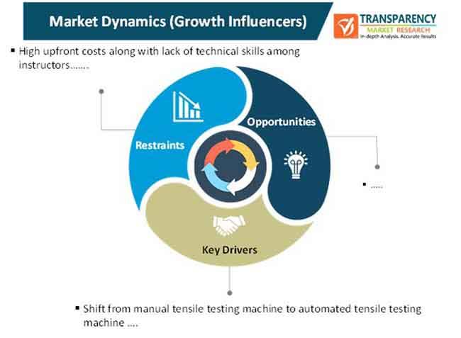 tensile testing machine market market dynamics