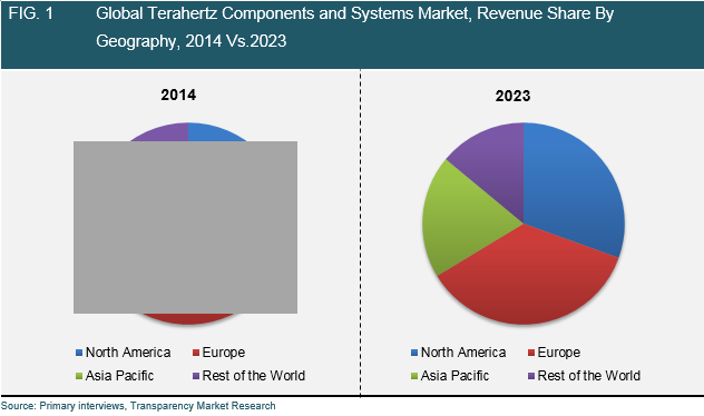 terahertz-components-systems-market