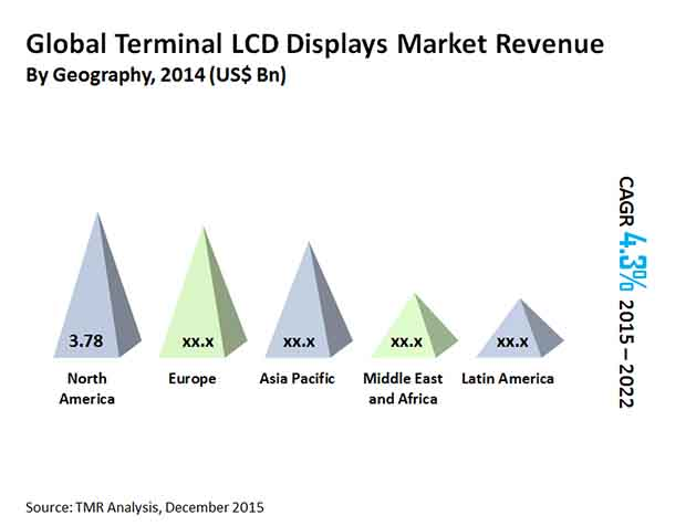 Global Terminal LCD Displays Market - Transparency Market