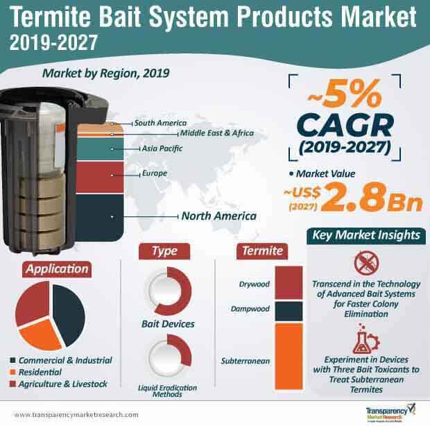 termite bait system products market infographic