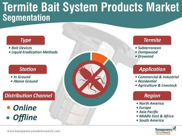 termite bait system products market segmentation