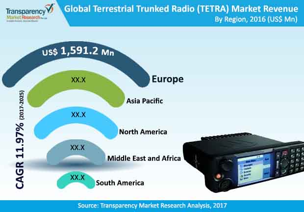 terrestrial trunked radio market
