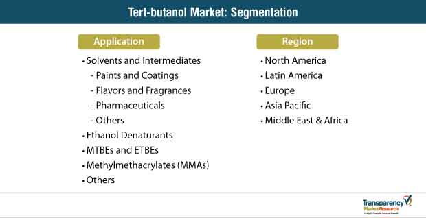 Tert-butanol Market to Cross US$ 650 Mn by 2027 | CAGR of nearly 4%