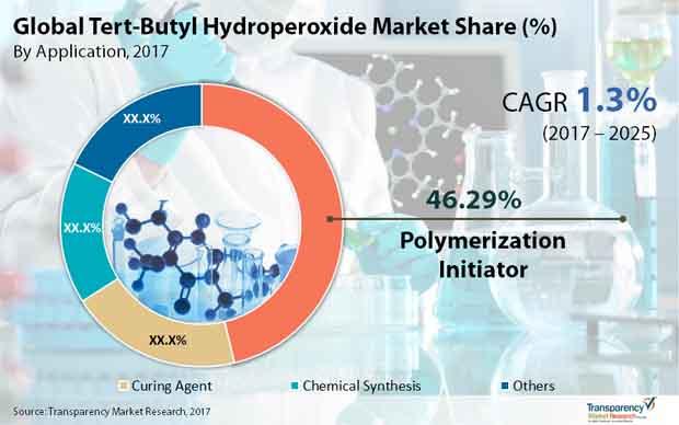 tert butyl hydroperoxide market