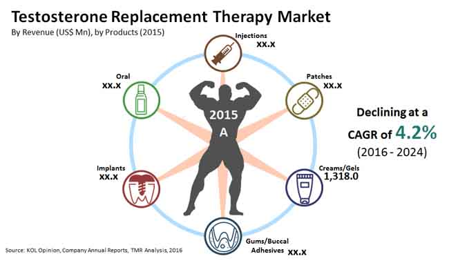 testosterone-replacement-therapy-market