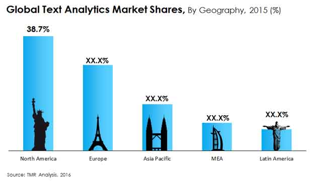 text-analytics-market