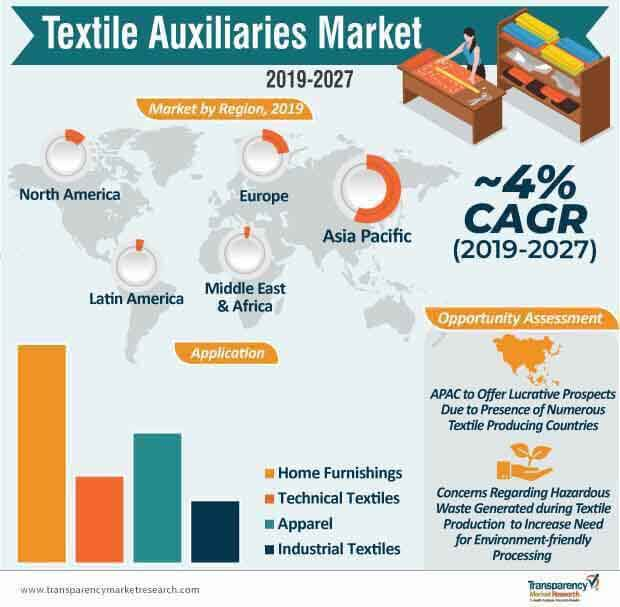 Textile Auxiliaries  Market Insights, Trends & Growth Outlook